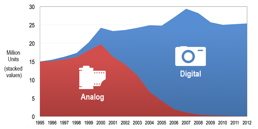 US analog versus digital camera sales; when Kodak finally radically ...